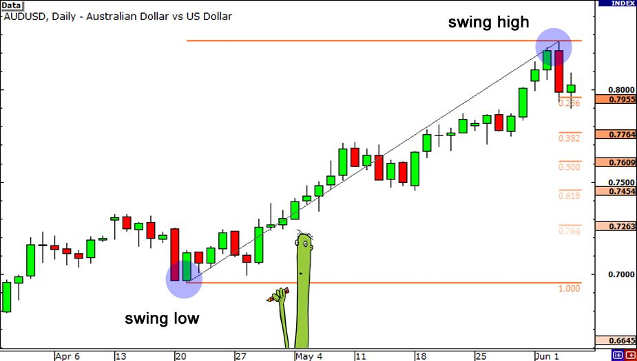 Binary options fibonacci trading