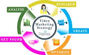 Video About Marketing Strategy-compressed