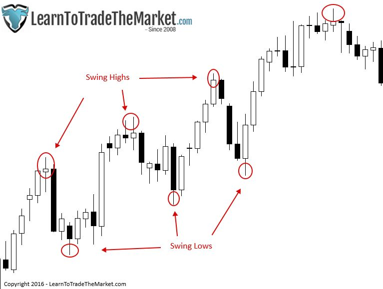 Why Swing Trading Gives You the Best Chance for Your Success1-compressed