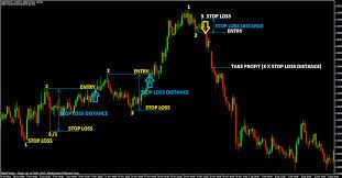 Forex trading strategy-compressed